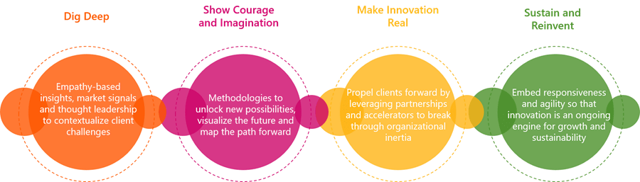graphic-for-innovation