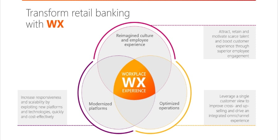 retail banking workplace experience