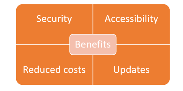 Figure 1 Four benefits of using Cloud solutions