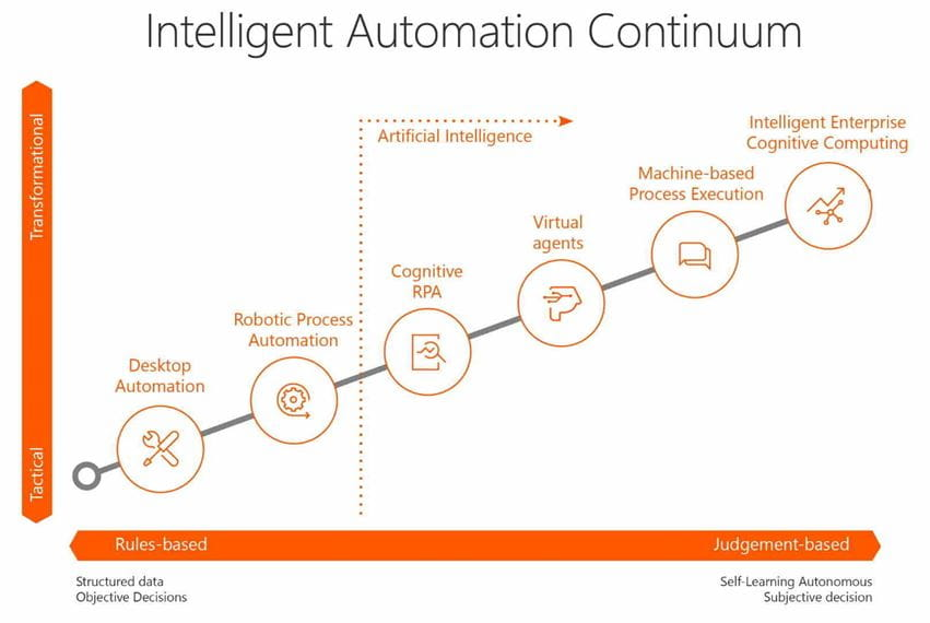 intelligent-automation-continuum