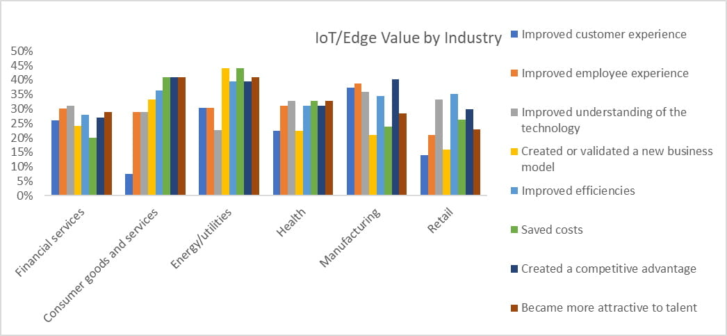 IoT Edge Value by Industry