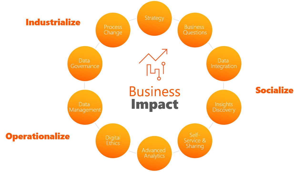 business-impact-of-analytics