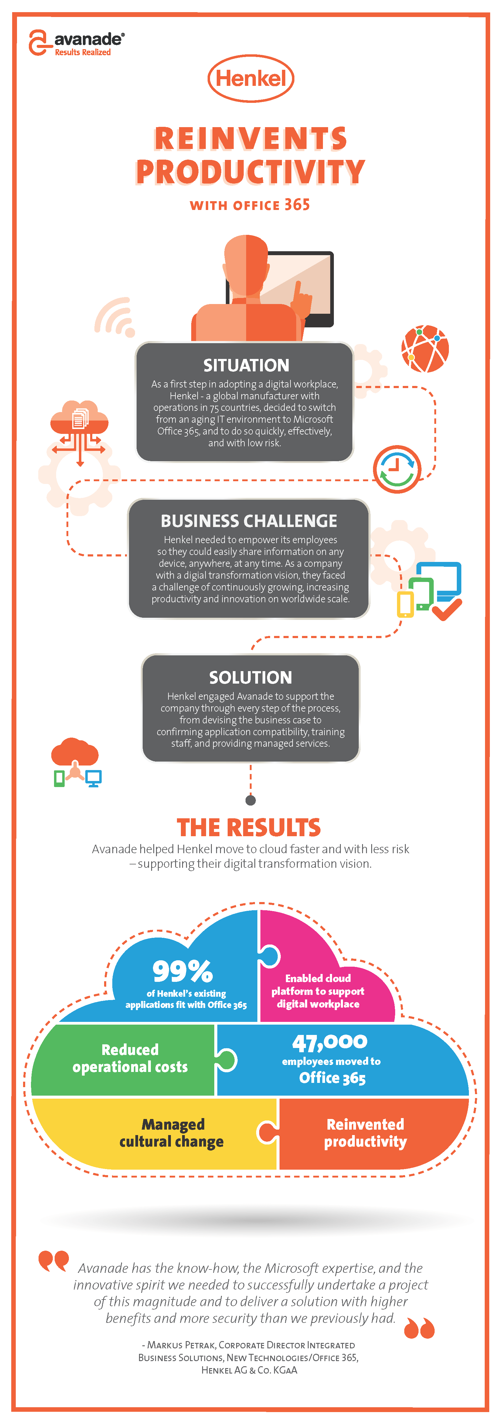 Henkel Office 365 solution infographic