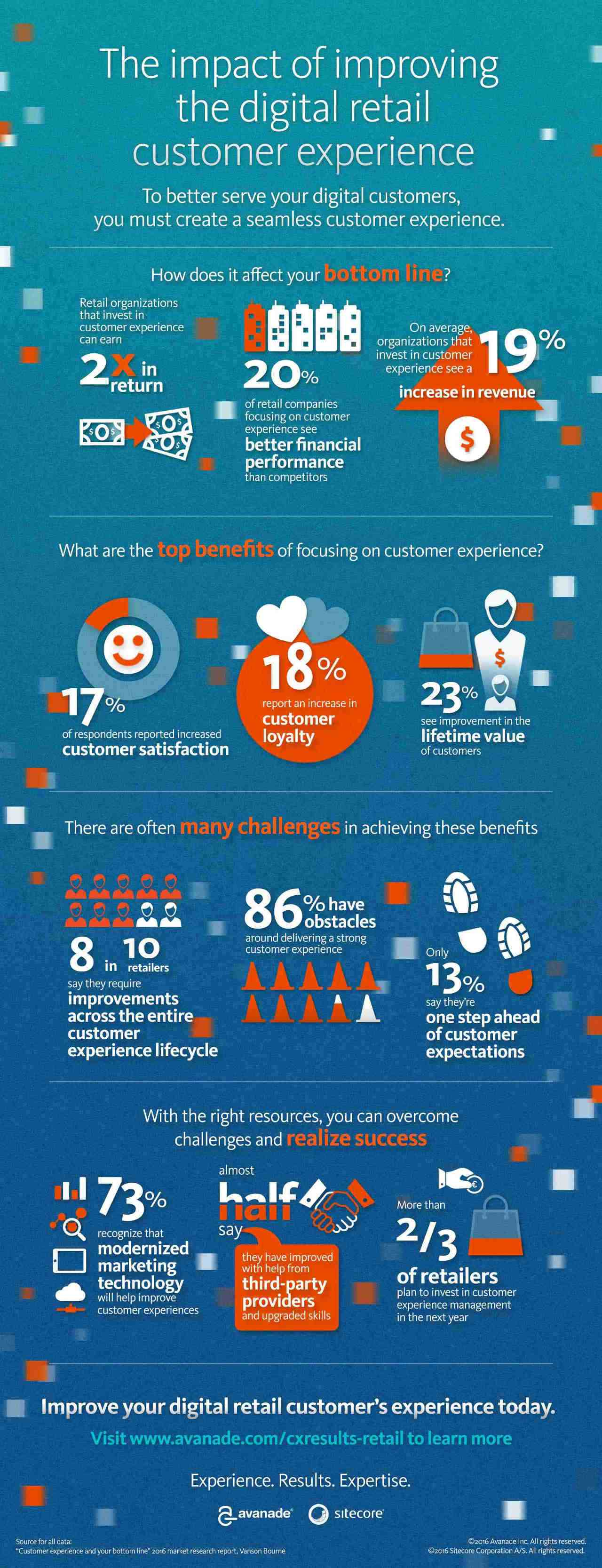 sitecore-digital-retail-infographic