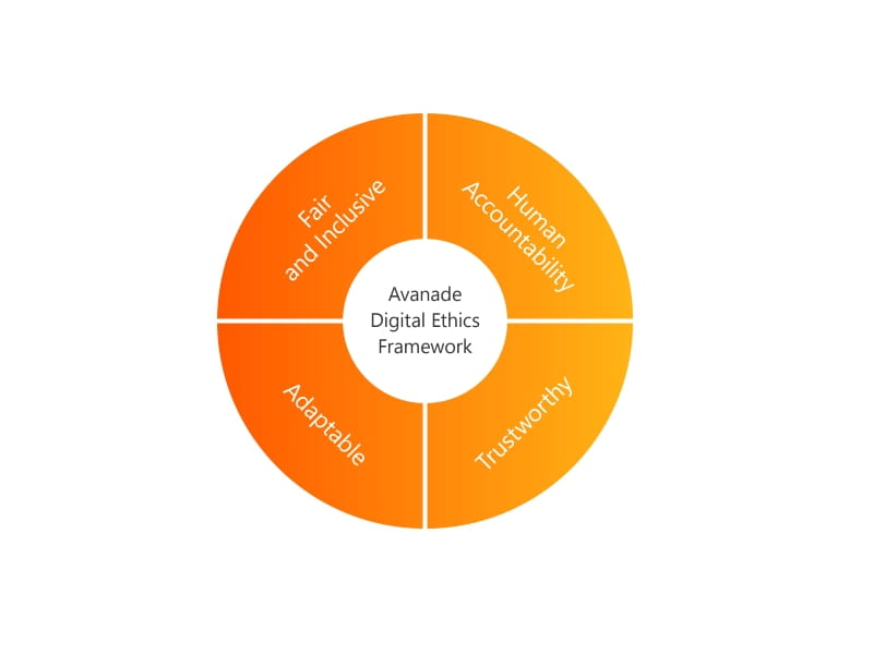 digital ethics research